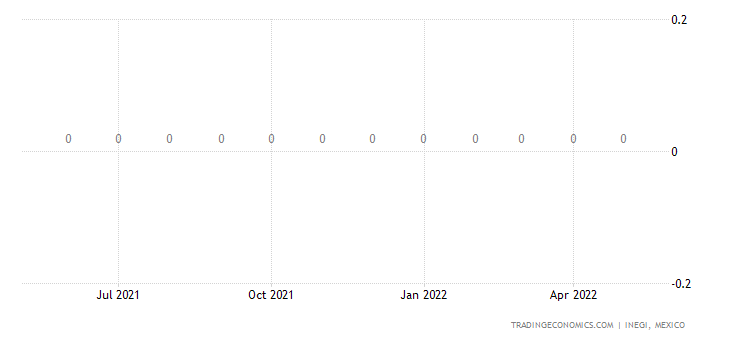 Mexico Exports of Vegetable Materials Used In Brooms Or
