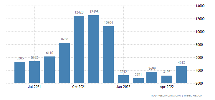 Mexico Exports of Vegetable Plaiting Materials & Vegetab