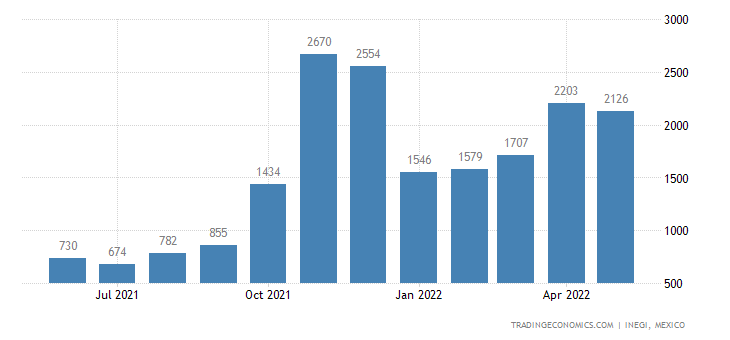 Mexico Exports of Vegetables, Fruit, Nuts, Fruit-peel &