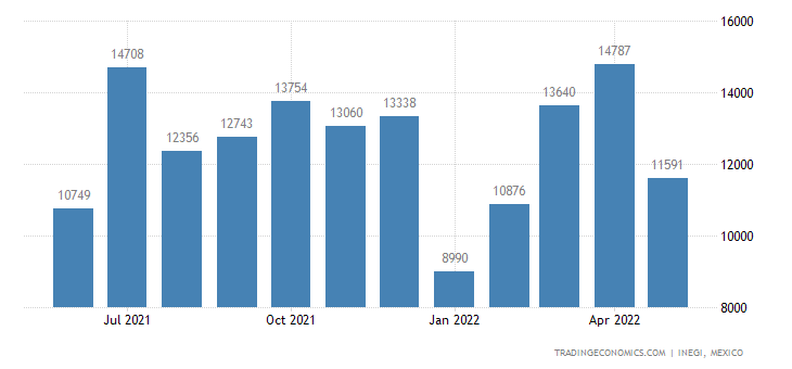 Mexico Exports of Vehicles, Not Mechanically Propelled,