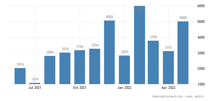 Mexico Exports of Video Recording Or Reproducing Apparat