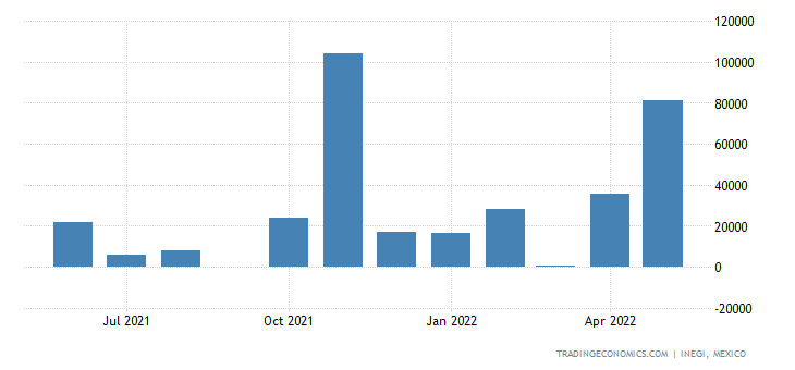 Mexico Exports of Wheat & Meslin