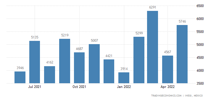 Mexico Exports of Wire, Rods Etc of Base Metal Or Metal