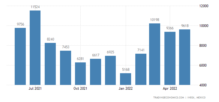 Mexico Exports of Women S Or Girls Blouses & Shirts, Etc