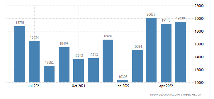 Mexico Exports of Women S Or Girls Suits & Ensembles, K