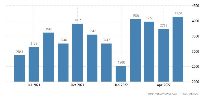 Mexico Exports of Wool & Fine Or Coarse Animal Hair