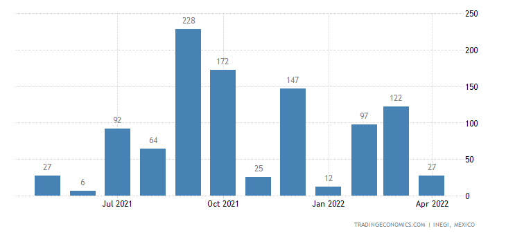 Mexico Exports of Woven Fabrics of Artificial Filament Y