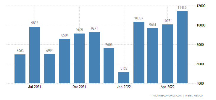 Mexico Exports of Woven Fabrics of Cotton, Denim, Weighi