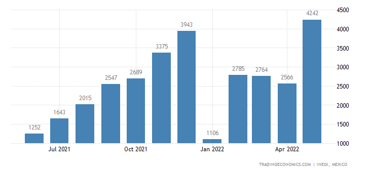 Mexico Exports of Woven Fabrics of Cotton, Mixed With Ma