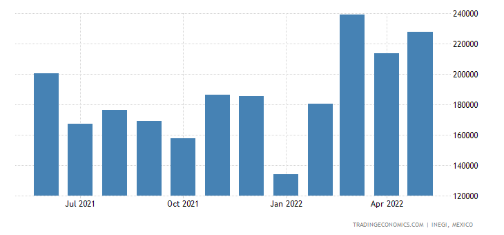 Mexico Exports of ys, Games & Sports Equipment, Parts & A