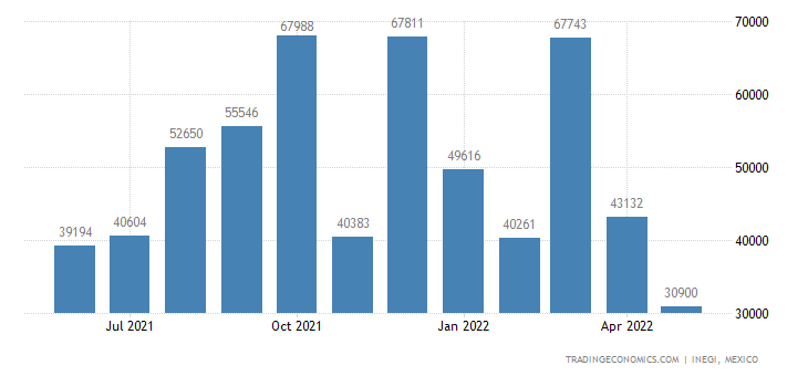 Mexico Exports of Zinc, Unwrought