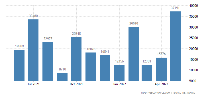 Mexico Exports to Israel