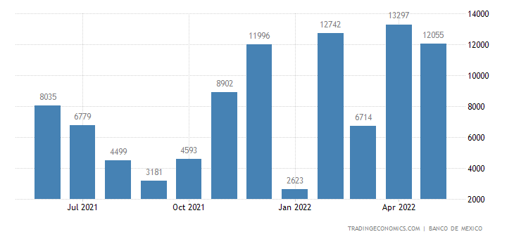 Mexico Exports to Kuwait