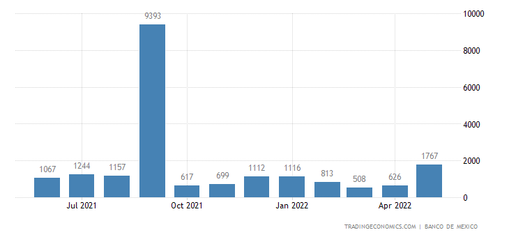 Mexico Exports to Luxembourg