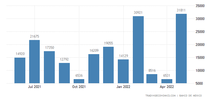 Mexico Exports to Philippines
