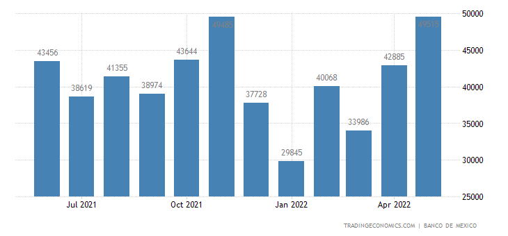 Mexico Exports to Taiwan