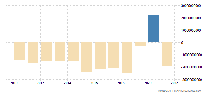 mexico external balance on goods and services us dollar wb data