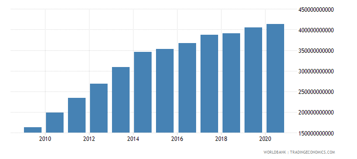 mexico external debt stocks long term dod us dollar wb data