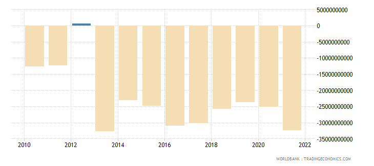 mexico foreign direct investment net bop us dollar wb data