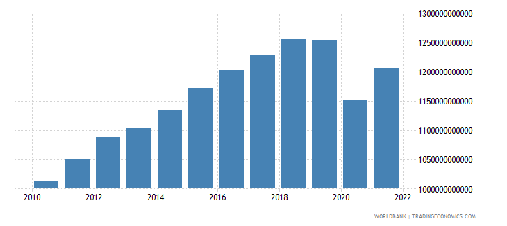 mexico gdp constant 2000 us dollar wb data