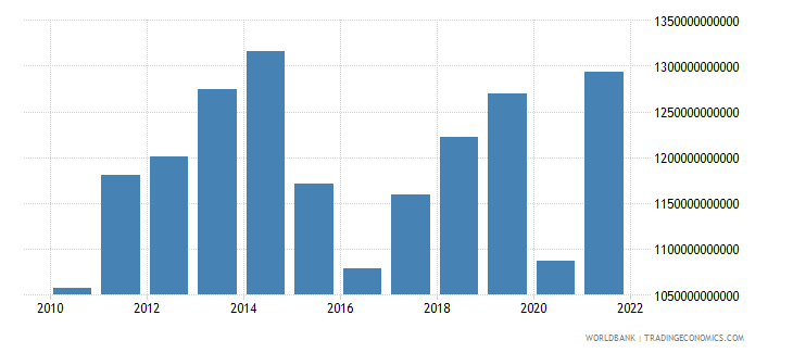 mexico gdp us dollar wb data