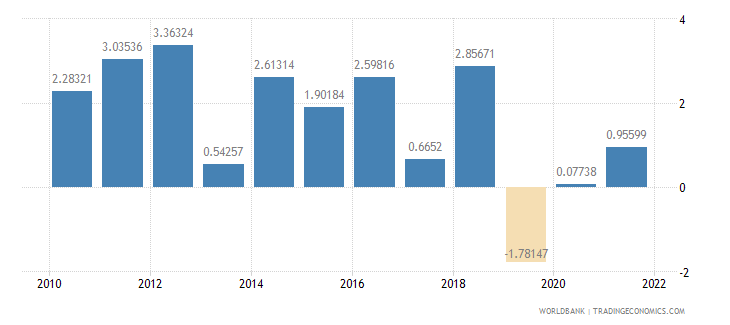 mexico general government final consumption expenditure annual percent growth wb data