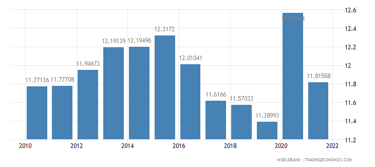 mexico general government final consumption expenditure percent of gdp wb data