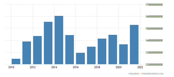 mexico general government final consumption expenditure us dollar wb data
