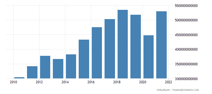 mexico gross capital formation current lcu wb data