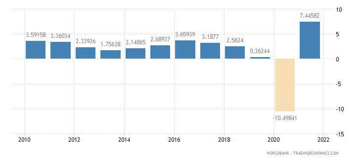 mexico household final consumption expenditure annual percent growth wb data