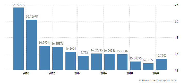 mexico ict goods exports percent of total goods exports wb data