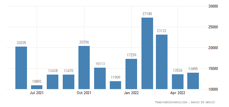 Mexico Imports from Bulgaria