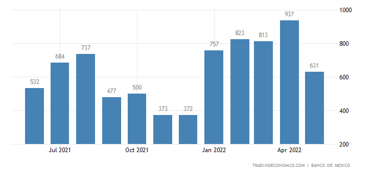 Mexico Imports from Cuba