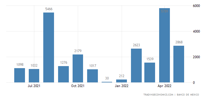 Mexico Imports from Cyprus