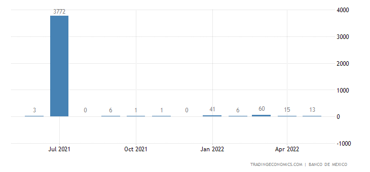Mexico Imports from Netherlands Antilles