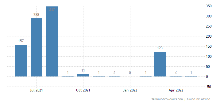 Mexico Imports from Panama Canal Zone