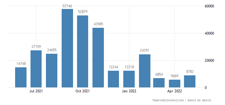 Mexico Imports from Ukraine