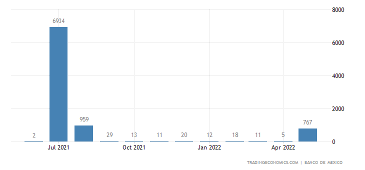 Mexico Imports from Virgin Islands