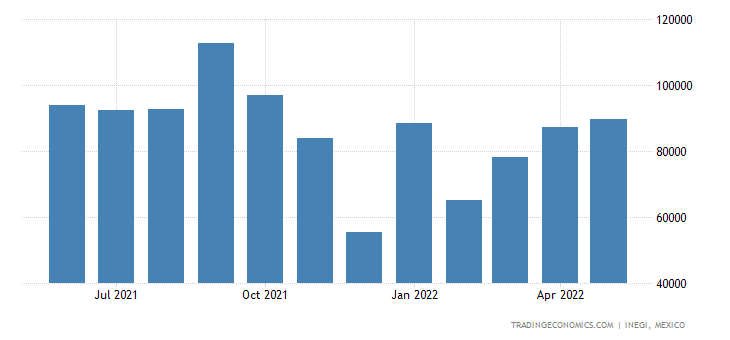 Mexico Imports of Acyclic Hydrocarbons