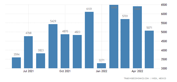 Mexico Imports of Agricultural, Horticultural Or Forestr