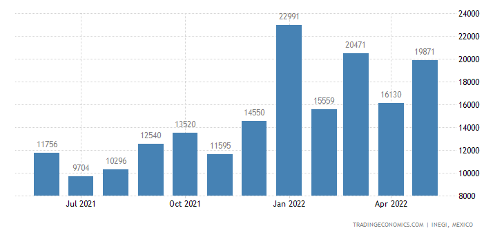 Mexico Imports of Aircraft, Spacecraft, & Parts Thereof