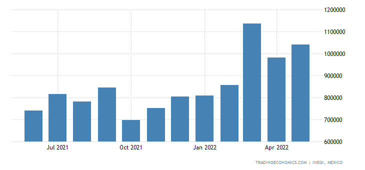 Mexico Imports of Aluminum & Articles Thereof