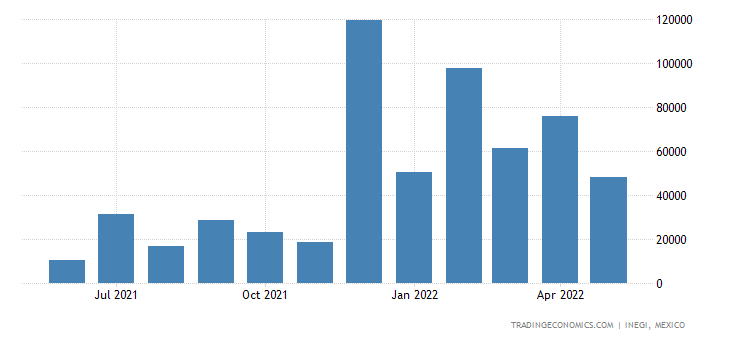 Mexico Imports of Ammonia, Anhydrous Or In Aqueous Solut