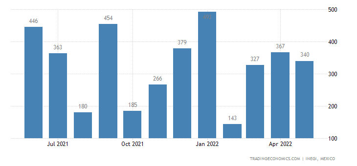 Mexico Imports of Animal Or Vegetable Fertilizers