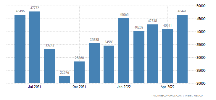 Mexico Imports of Apples, Pears & Quinces, Fresh