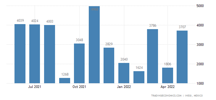 Mexico Imports of Arms & Ammunition, Parts & Accessories