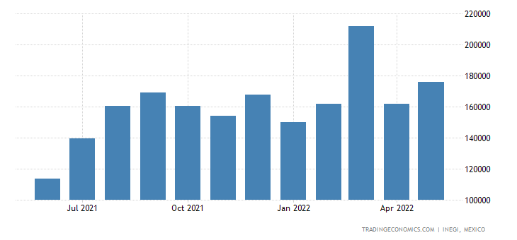 Mexico Imports of Articles of Apparel & Clothing Access
