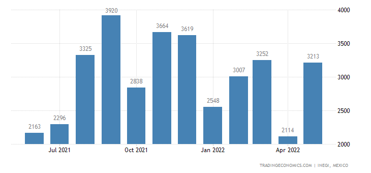 Mexico Imports of Articles of Cement, Concrete Or Artifi