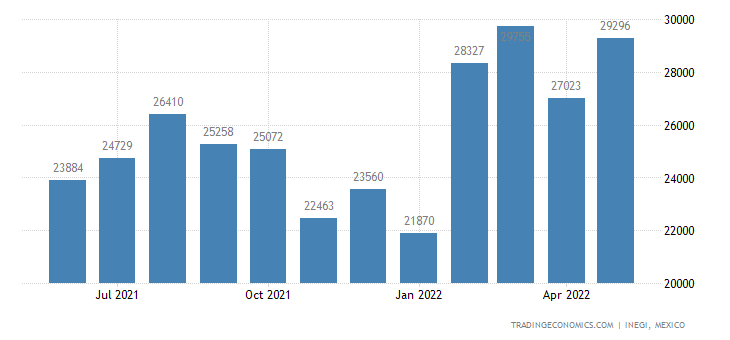 Mexico Imports of Articles of Copper, Not Speied