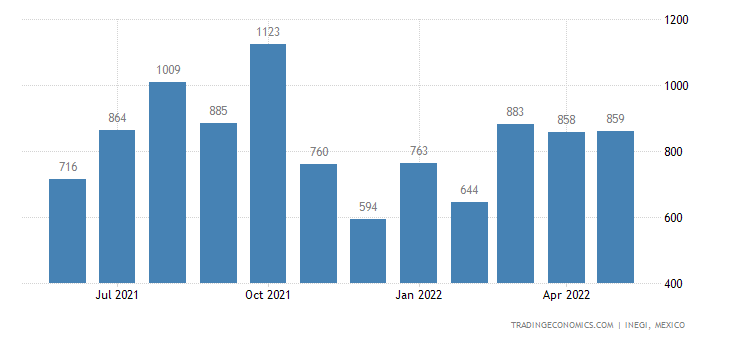 Mexico Imports of Articles of Plaster Or of Composition